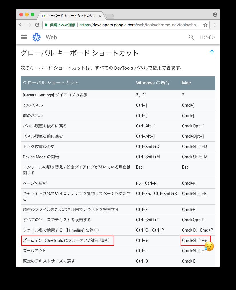 developers.google.comで紹介されているキーボードリファレンス